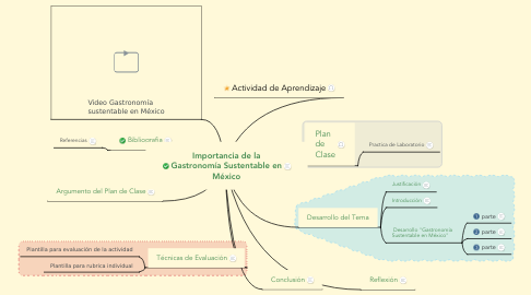 Mind Map: Importancia de la Gastronomía Sustentable en México