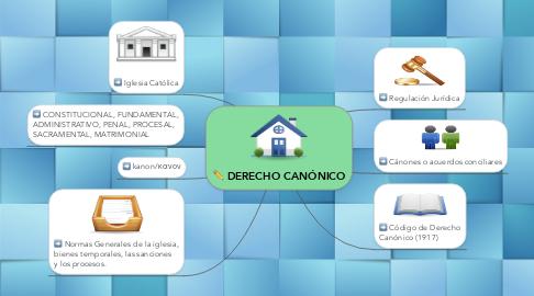 Mind Map: DERECHO CANÓNICO