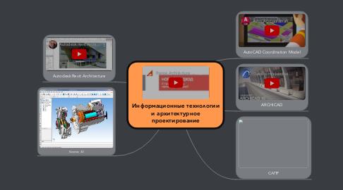 Mind Map: Информационные технологии и архитектурное проектирование