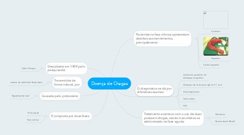 Mind Map: Doença de Chagas