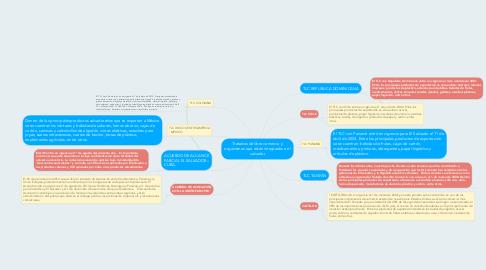 Mind Map: Tratados de libre comercio y organismos que están integrados a el salvador