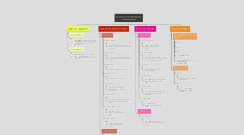 Mind Map: Fundamentos del Derecho Constitucional