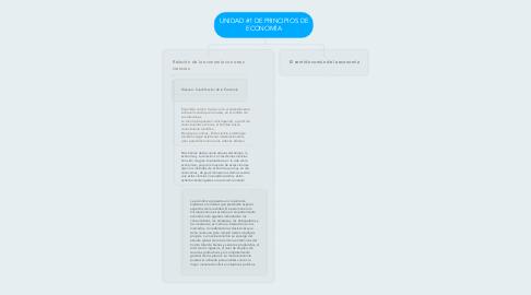 Mind Map: UNIDAD #1 DE PRINCIPIOS DE ECONOMÍA