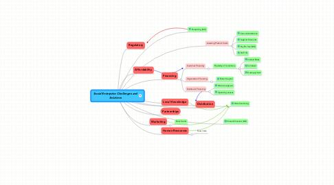 Mind Map: Social Enterprise Challenges andSolutions
