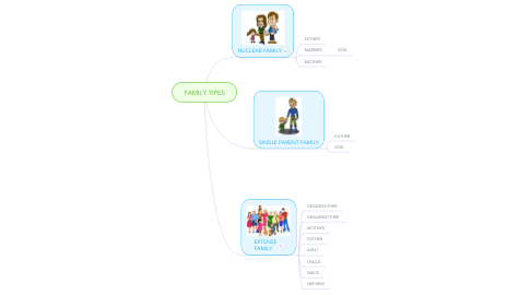 Mind Map: FAMILY TIPES