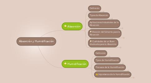 Mind Map: Absorción y Humidificación