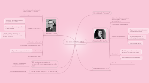 Mind Map: Existencialismo ateo