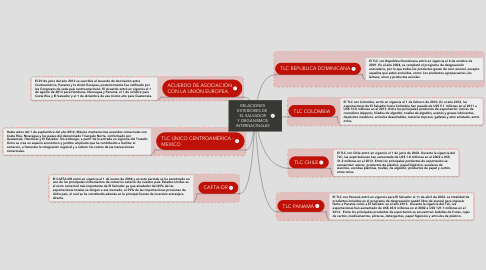 Mind Map: RELACIONES EXTERIORES DE  EL SALVADOR Y ORGANISMOS INTERNACINALES