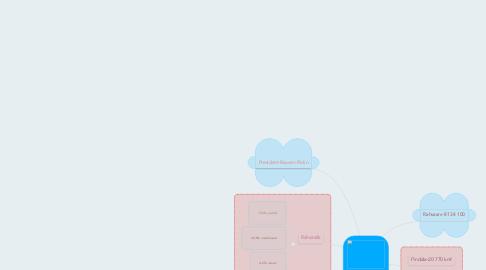 Mind Map: Iisrael