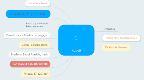 Mind Map: Kuveit