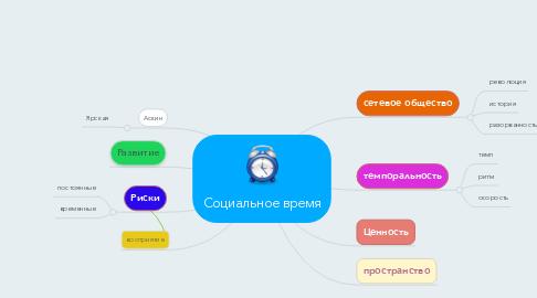 Mind Map: Социальное время