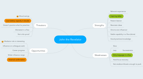 Mind Map: John the Revelator