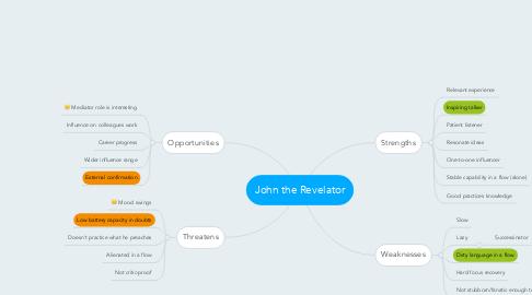 Mind Map: John the Revelator