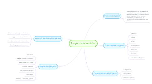 Mind Map: Proyectos industriales