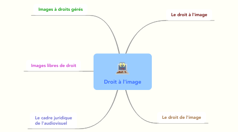Mind Map: Droit à l'image