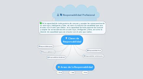 Mind Map: Clases de Responsabilidad