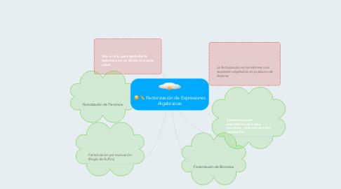 Mind Map: Factorización de Expresiones Algebraicas