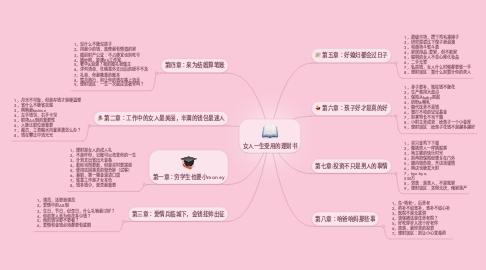 Mind Map: 女人一生受用的理财书