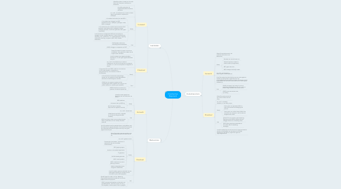 Mind Map: Constructive Alignment