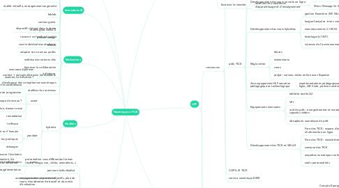 Mind Map: Numérique et TICE