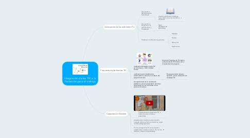 Mind Map: Integración de las TIC a la formación para el trabajo