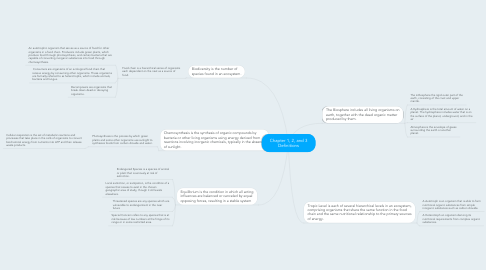 Mind Map: Chapter 1, 2, and 3 Definitions