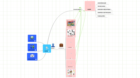 Mind Map: DADOS