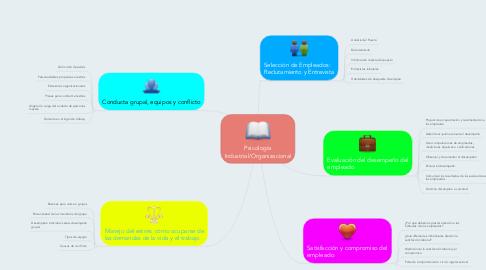 Mind Map: Psicología Industrial/Organizacional