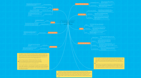 Mind Map: Academic Student Support Services by Grant Holzhauer