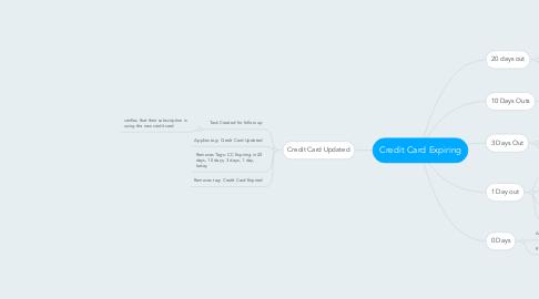 Mind Map: Credit Card Expiring