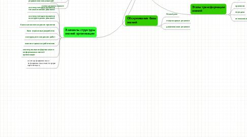 Mind Map: Управлениезнаниями