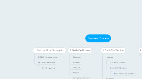Mind Map: Payment Process