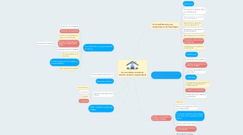 Mind Map: Las secciones cónicas en nuestro entorno sociocultural