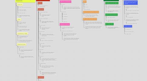 Mind Map: Introducción al estudio de las ciencias jurídicas
