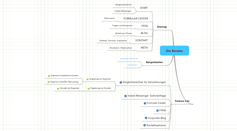 Mind Map: Die Berater