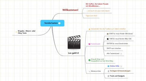 Mind Map: Sondertasten