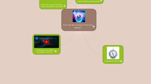Mind Map: Как изучают магнитное поле Земли?