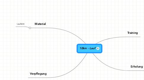 Mind Map: 10km - Lauf