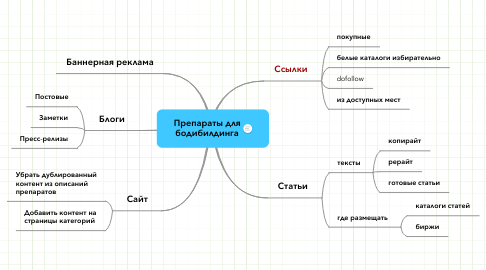 Mind Map: Препараты для бодибилдинга