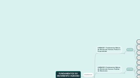 Mind Map: FUNDAMENTOS DO MOVIMENTO HUMANO