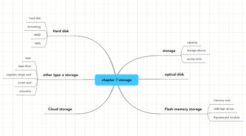 Mind Map: chapter 7 storage