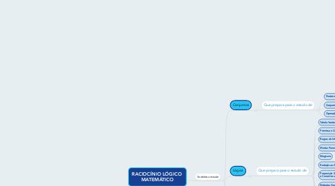Mind Map: RACIOCÍNIO LÓGICO  MATEMÁTICO