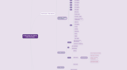 Mind Map: TEORIA GERAL DO DIREITO  CONSTITUCIONAL