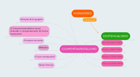 Mind Map: COMPORTAMENTALISMO
