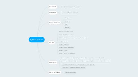 Mind Map: App-ak sortzen