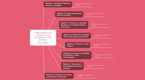 Mind Map: MEDIDAS UNIVARIANTES