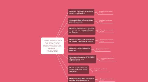 Mind Map: TIPOS DE SABERES