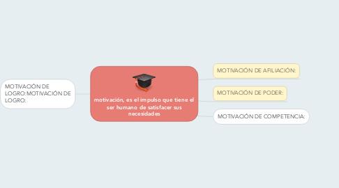 Mind Map: motivación, es el impulso que tiene el ser humano de satisfacer sus necesidades