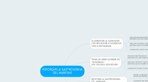 Mind Map: REFORÇAR LA GASTRONOMIA DEL MARESME