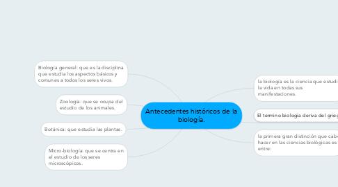 Mind Map: Antecedentes históricos de la biología.